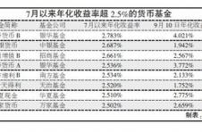 超六成货币基金收益率不足2%,你还在坚守吗?